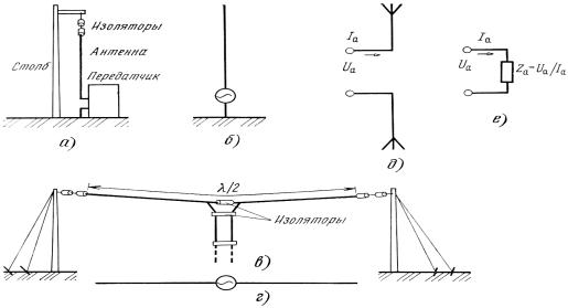 Электрические параметры антенн