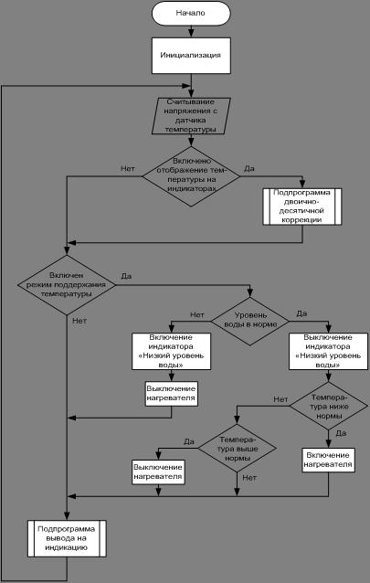 Схемы алгоритма работы